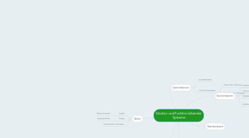 Mind Map: Struktur und Funktion lebender Systeme