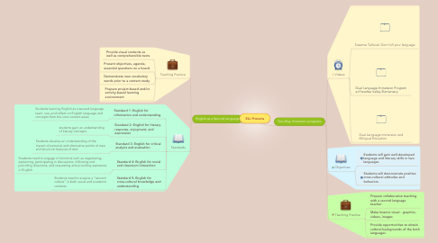 Mind Map: ELL Prorams