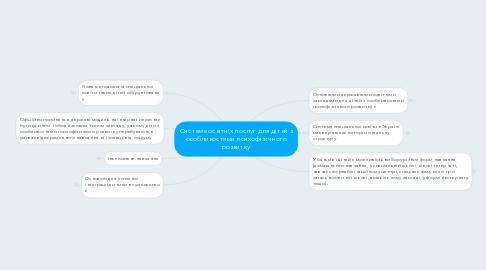 Mind Map: Система освітніх послуг для дітей з особливостями психофізичного розвитку