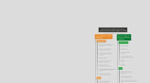 Mind Map: значения, умения и практический опыт по профессиональным модулям профессии МОЦИ