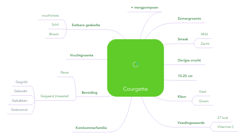 Mind Map: Courgette