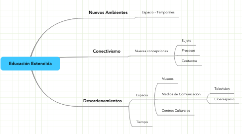 Mind Map: Educación Extendida