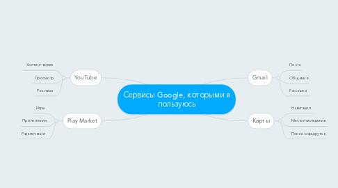 Mind Map: Сервисы Google, которыми я пользуюсь