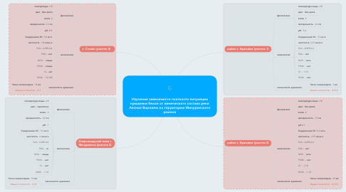 Mind Map: Изучение зависимости плотности популяции кувшинки белой от химического состава реки Лесной Воронеж на территории Мичуринского района
