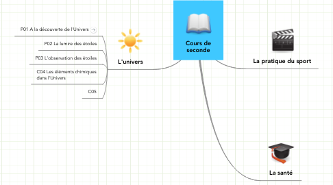 Mind Map: Cours de seconde