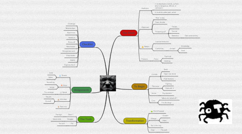 Mind Map: The Flinch