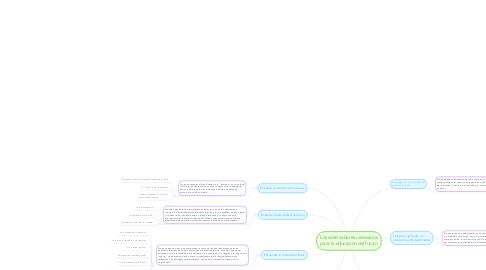 Mind Map: Los siete saberes necesarios para la educación del futuro