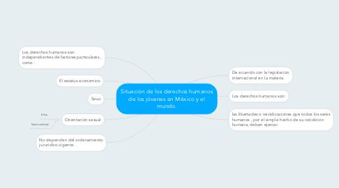 Mind Map: Situación de los derechos humanos de los jóvenes en México y el mundo.