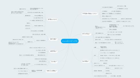 Mind Map: around小4トピックス