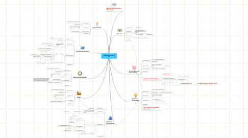 Mind Map: IAPSS Operational Plan