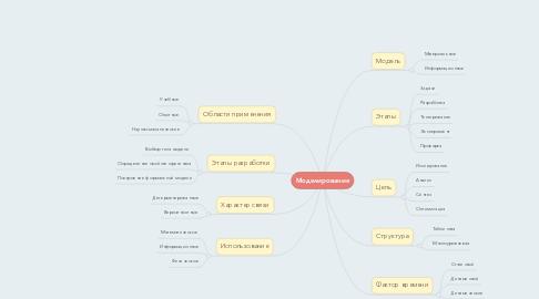 Mind Map: Моделирование