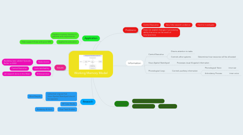 Mind Map: Working Memory Model