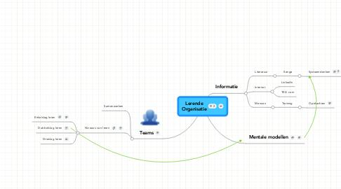 Mind Map: LerendeOrganisatie