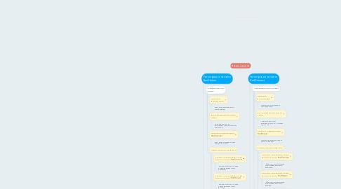 Mind Map: Письма клиентам
