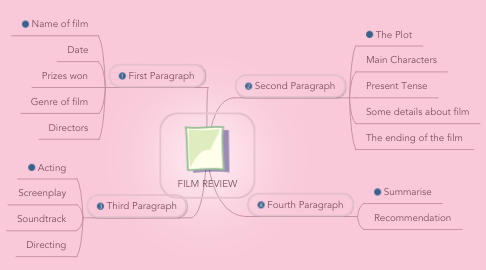Mind Map: FILM REVIEW