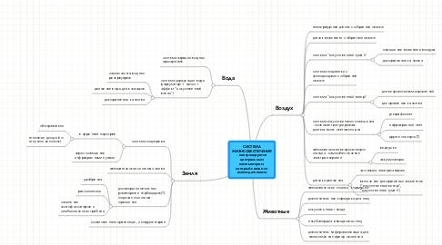 Mind Map: СИСТЕМА ЖИЗНЕОБЕСПЕЧЕНИЯ - контролируется центральным компьютером, который связан со всеми датчиками