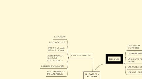 Mind Map: ÊTRE AUTONOME AU CDI
