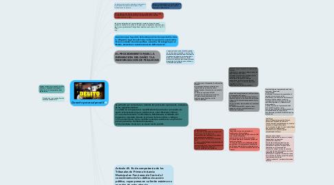 Mind Map: Derecho procesal penal II