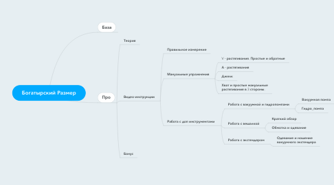 Mind Map: Богатырский Размер
