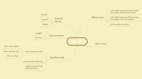 Mind Map: REST API