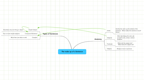 Mind Map: The make up of a Sentence