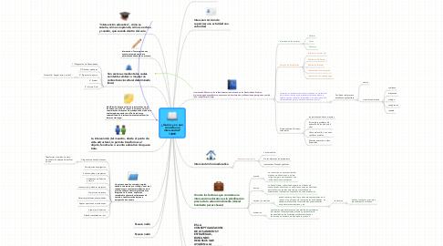 Mind Map: ¿Qué es y en qué consiste una intervención? 13899