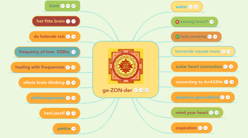 Mind Map: ge-ZON-der