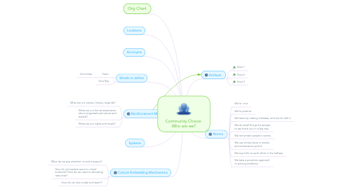 Mind Map: Community Choice  Who are we?