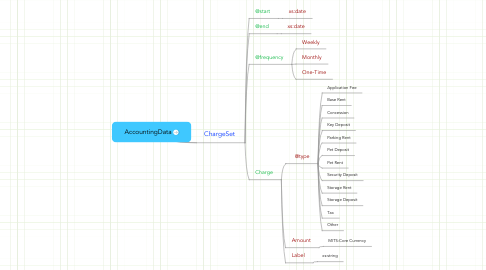 Mind Map: AccountingData