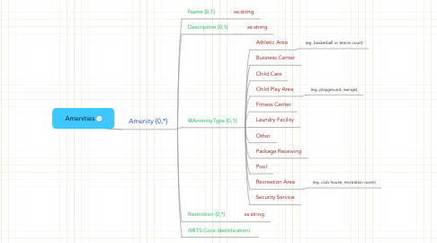 Mind Map: Amenities