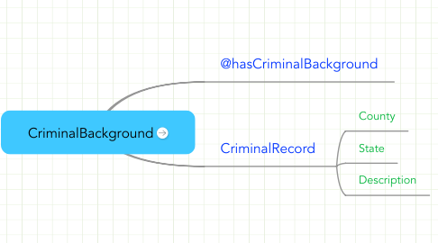Mind Map: CriminalBackground
