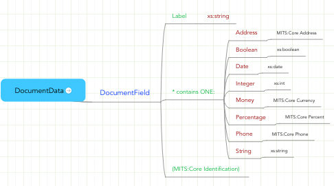 Mind Map: DocumentData
