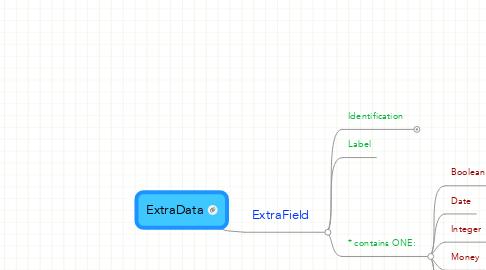 Mind Map: ExtraData