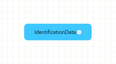Mind Map: IdentificationData