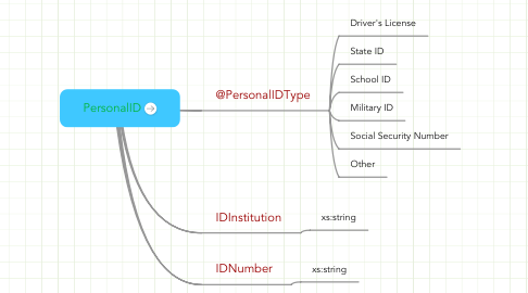 Mind Map: PersonalID