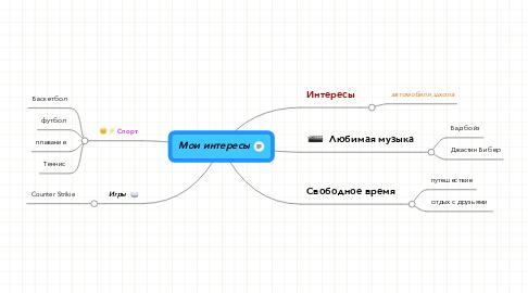 Mind Map: Мои интересы