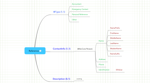 Mind Map: Reference