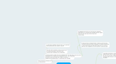 Mind Map: ETICA Y SEXUALIDAD