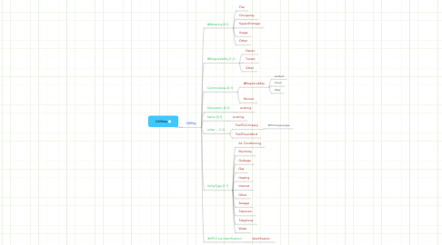 Mind Map: Utilities