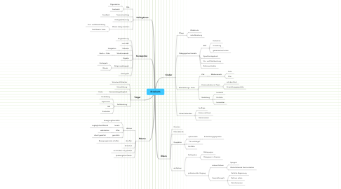 Mind Map: ErzieherIn