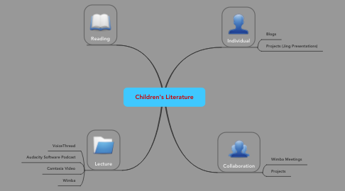 Mind Map: Children's Literature