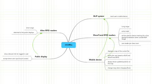 Mind Map: info@itu