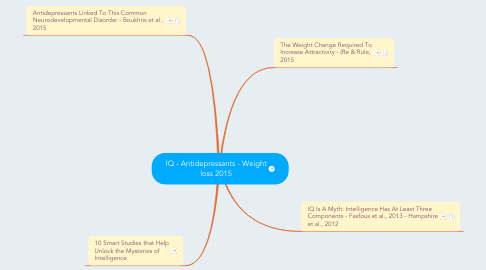 Mind Map: IQ - Antidepressants - Weight loss 2015