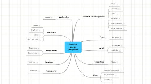 Mind Map: Startups géoloc françaises