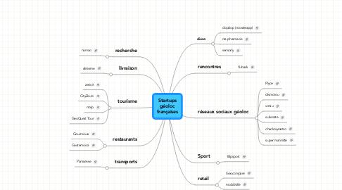 Mind Map: Startupsgéolocfrançaises