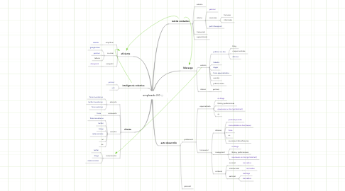 Mind Map: empleado 2.0
