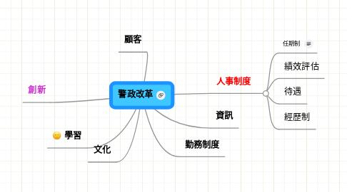 Mind Map: 警政改革