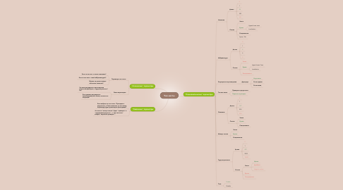 Mind Map: Чек-листы