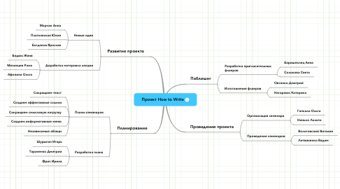 Mind Map: Проект How to Write