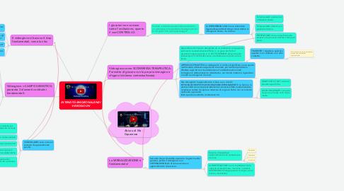 Mind Map: INTENSITÀ EMOZIONALE NEI VIDEOGIOCHI